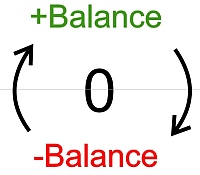 Positive and negative balances are part of the system